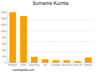Surname Kuchta