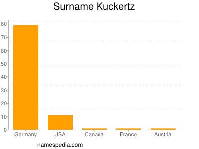 Surname Kuckertz