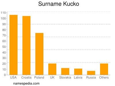 Surname Kucko