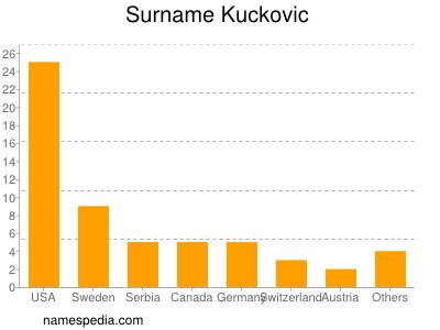 Surname Kuckovic