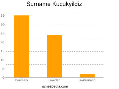 Surname Kucukyildiz
