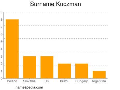 Surname Kuczman