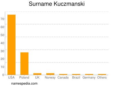 Surname Kuczmanski