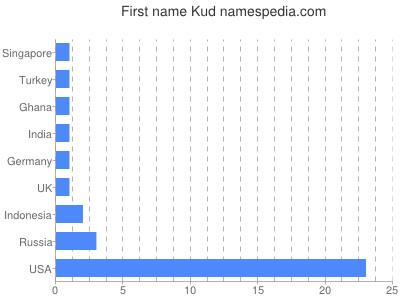 Given name Kud