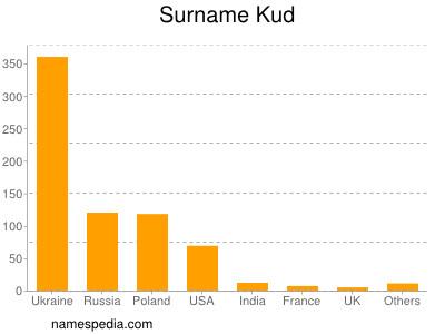 Surname Kud