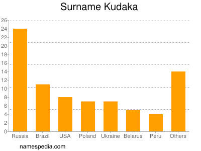 Surname Kudaka