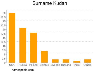 Surname Kudan