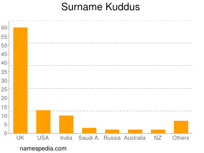 Surname Kuddus