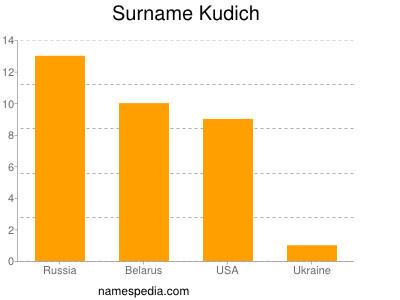 Surname Kudich