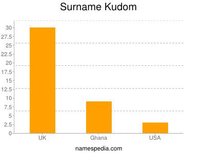 Surname Kudom