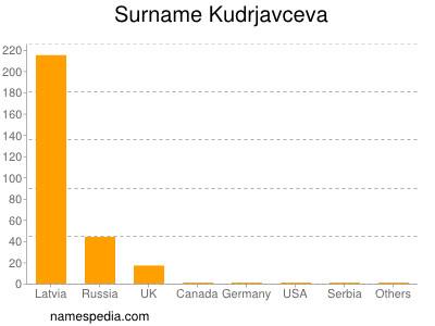 Surname Kudrjavceva