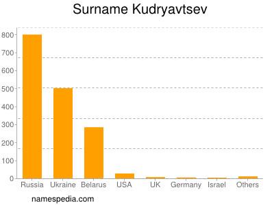 Surname Kudryavtsev