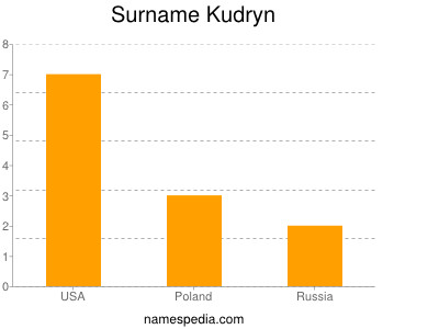 Surname Kudryn
