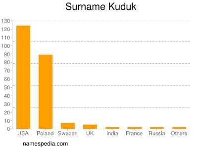 Surname Kuduk