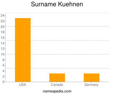 Surname Kuehnen