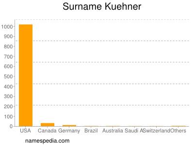 Surname Kuehner