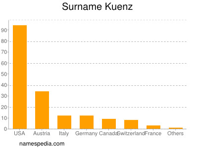 Surname Kuenz