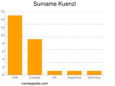 Surname Kuenzl