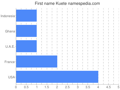 Given name Kuete