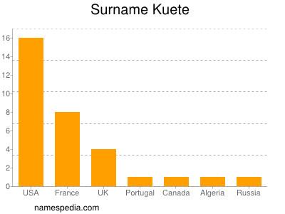Surname Kuete