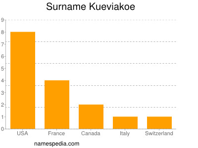 Surname Kueviakoe