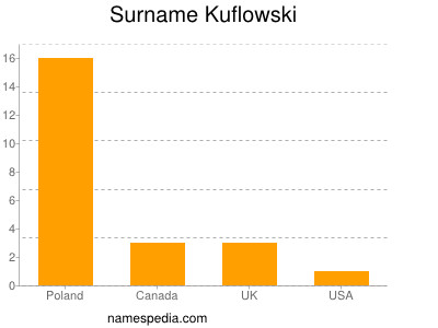 Surname Kuflowski