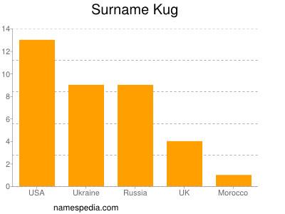 Surname Kug