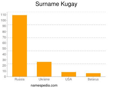 Surname Kugay