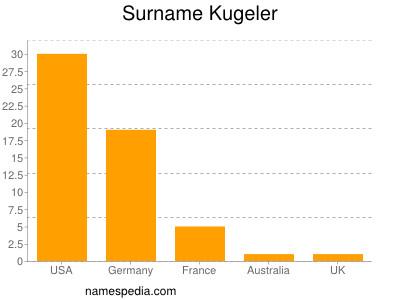 Surname Kugeler