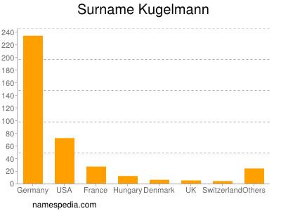 Surname Kugelmann