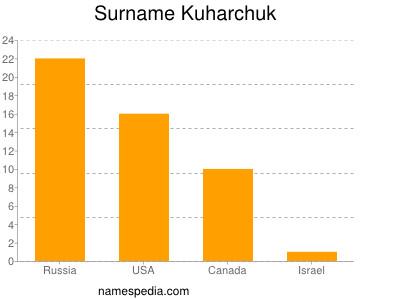 Surname Kuharchuk