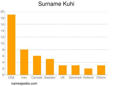 Surname Kuhi
