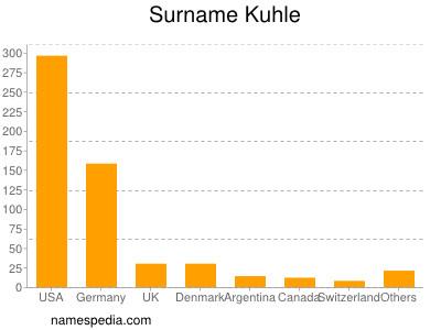 Surname Kuhle