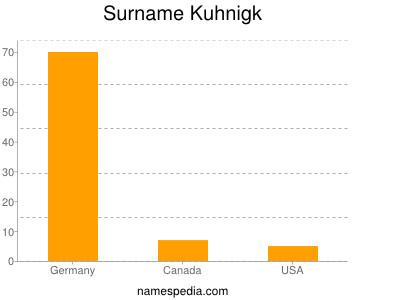 Surname Kuhnigk