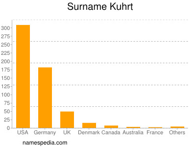 Surname Kuhrt