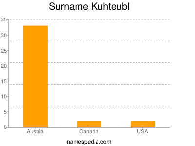 Surname Kuhteubl