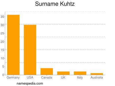 Surname Kuhtz