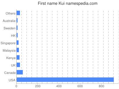 Given name Kui