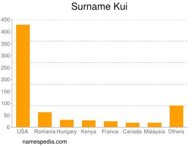 Surname Kui