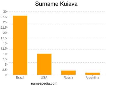 Surname Kuiava