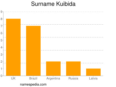 Surname Kuibida