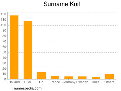 Surname Kuil