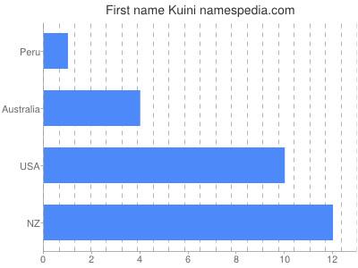 Given name Kuini