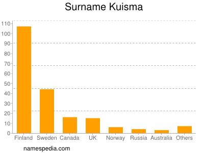 Surname Kuisma