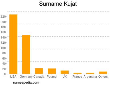 Surname Kujat