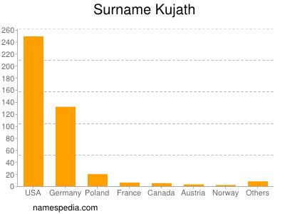 Surname Kujath