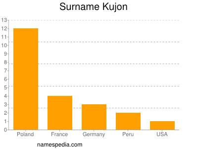 Surname Kujon