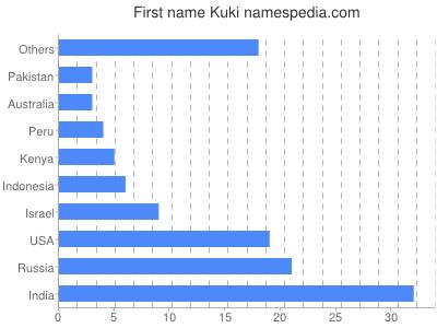 Given name Kuki