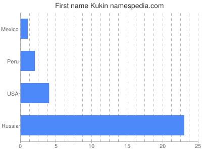 Given name Kukin