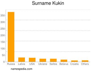 Surname Kukin